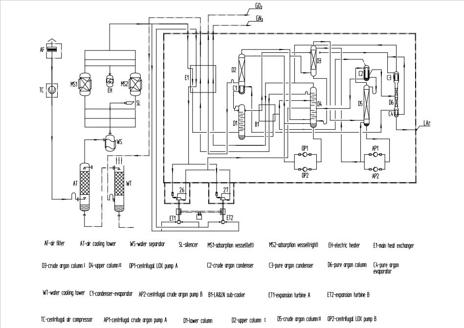 gas air separation plant1